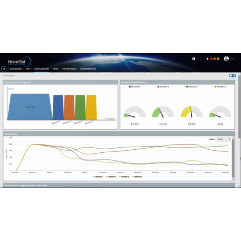 NOVELSAT Introduces LIBRA Dynamic Capacity Allocation Solution for Point-to-Multipoint Satellite Networks